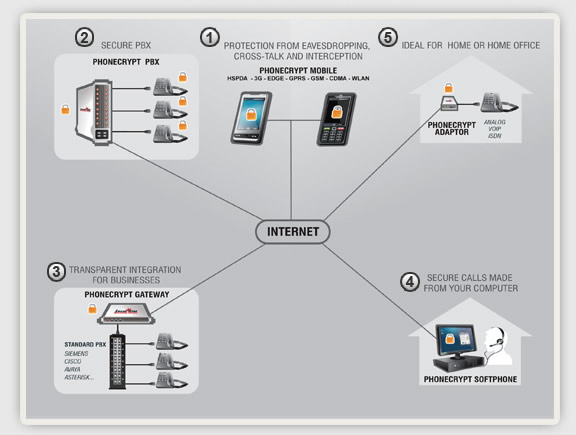 Phone Security | Secure Mobile | Cell Security | Voip Security